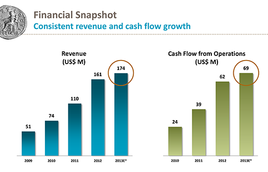 how to get free cash flow from revenue