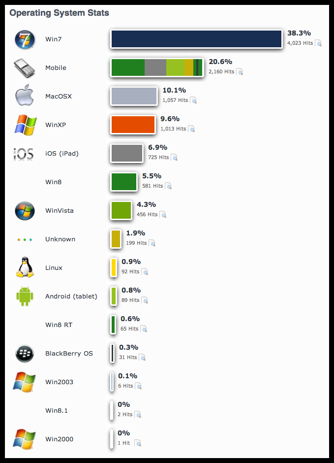 While Windows 8 and 8.1 fail to gain traction, MacOSX is Moving Up