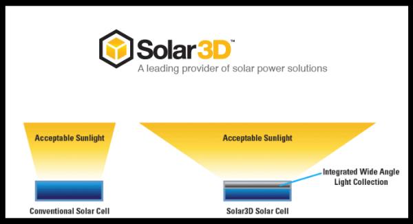 Solar News: Nasdaq SLTD – Solar3D Issues Important Update
