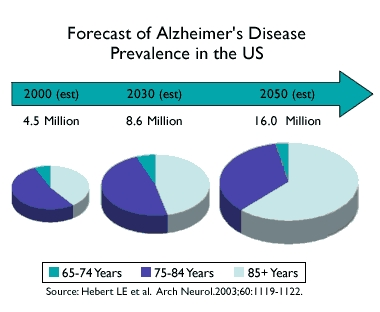 Forecast-of-Alzheimer_s-Disease-Prevalence-in-the-US