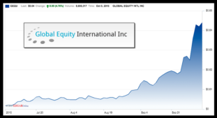 Most Talked About: GEQU – Global Equity International